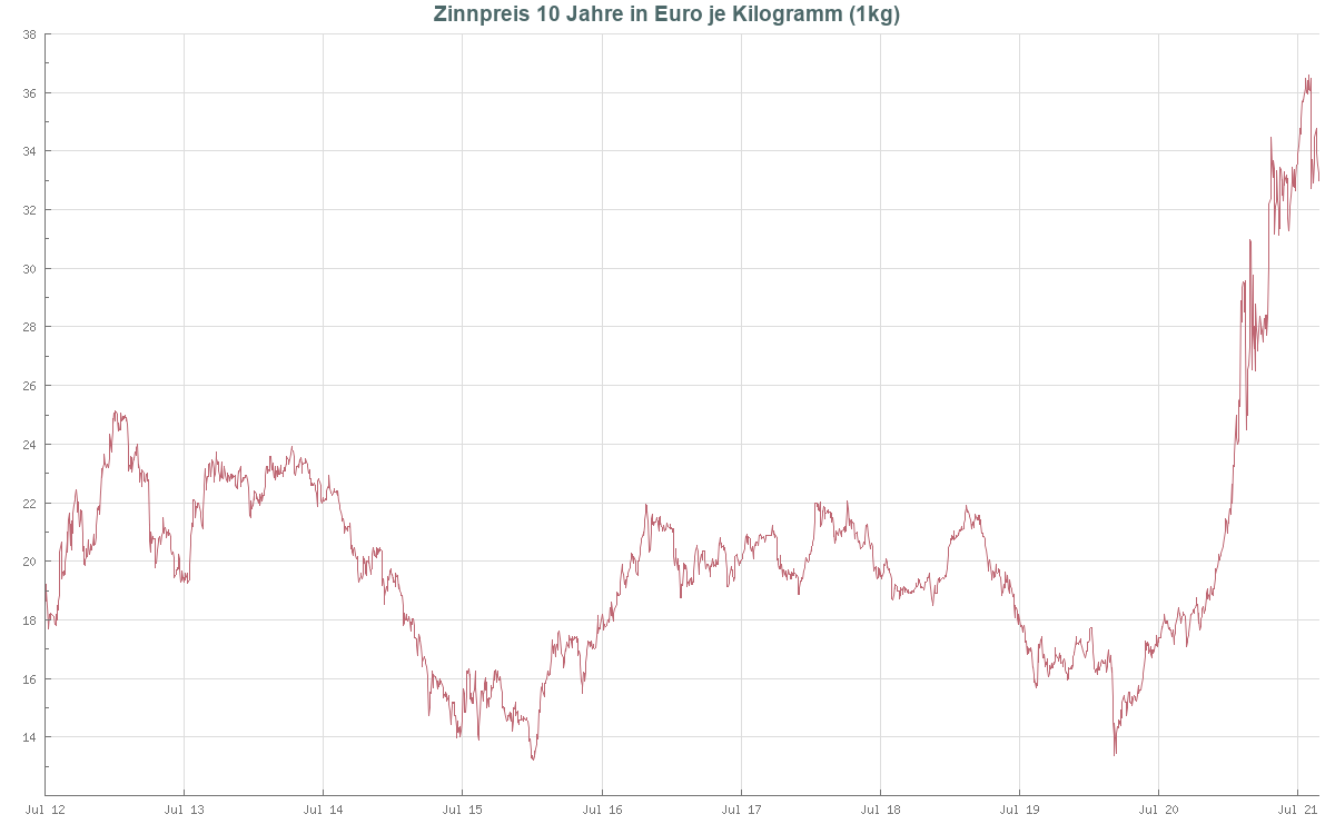Zinnpreis
