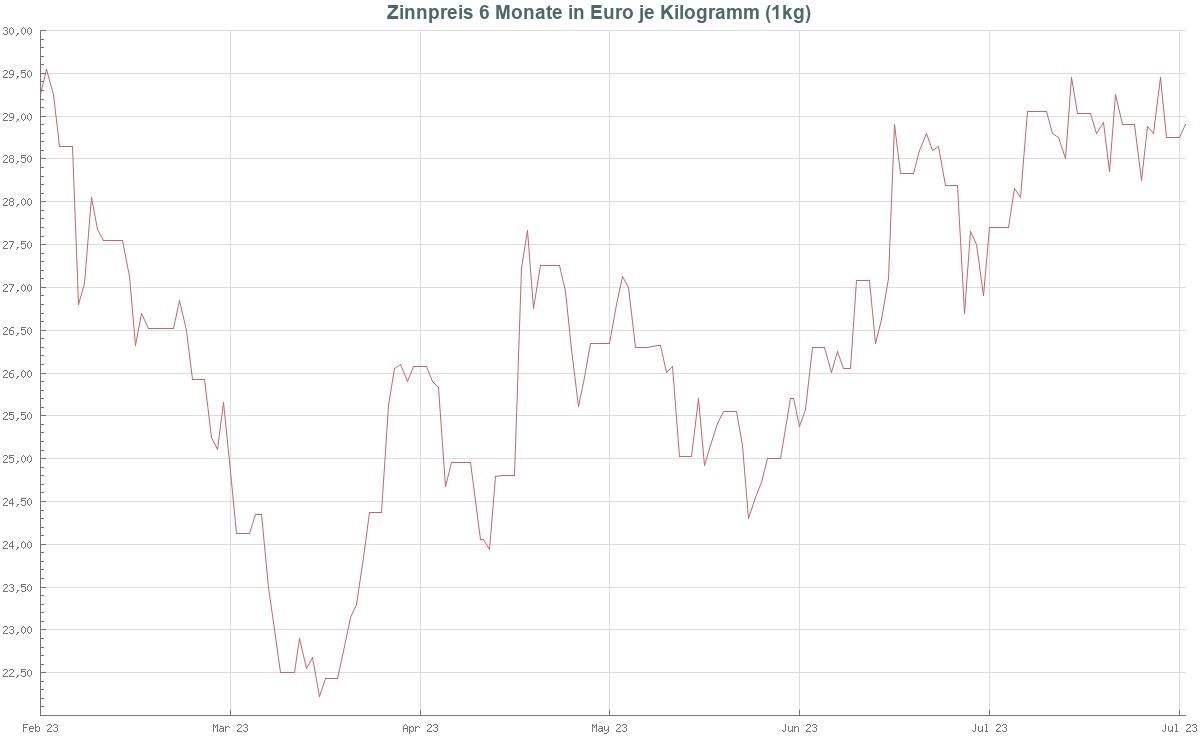 Zinnpreis 6 Monate in US Dollar